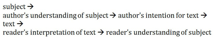 subject_text_and_meaning